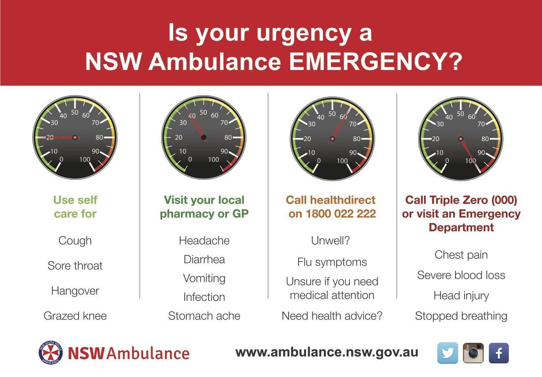 NSW Ambulance Urgency Emergency